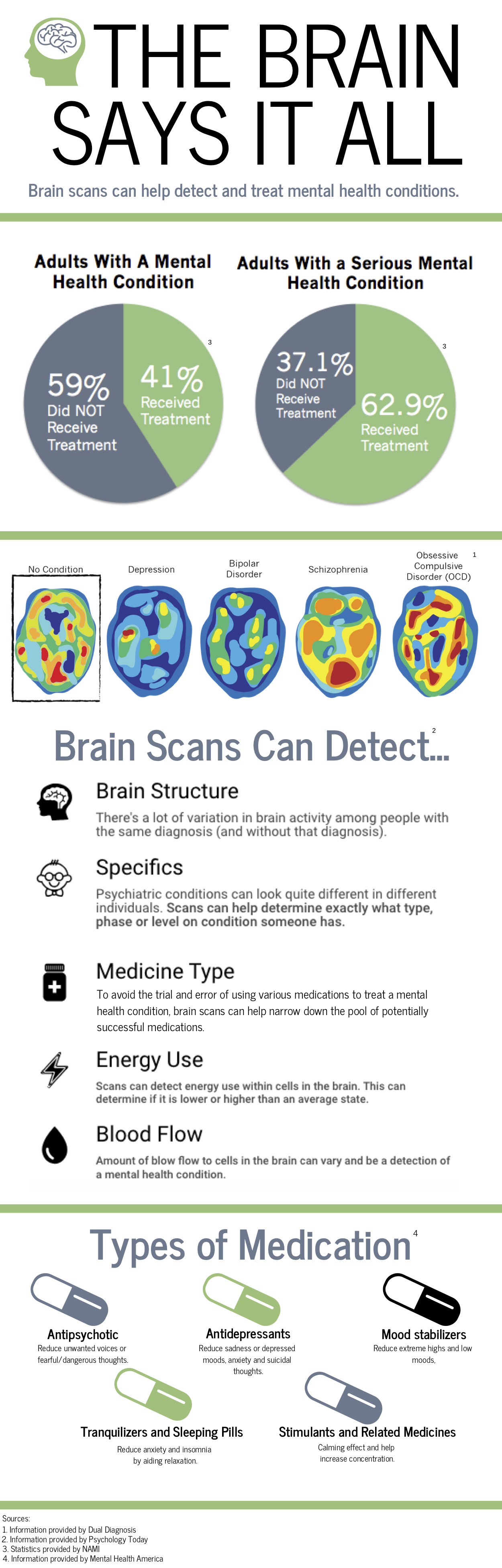 Daluisio Neurology Infographic