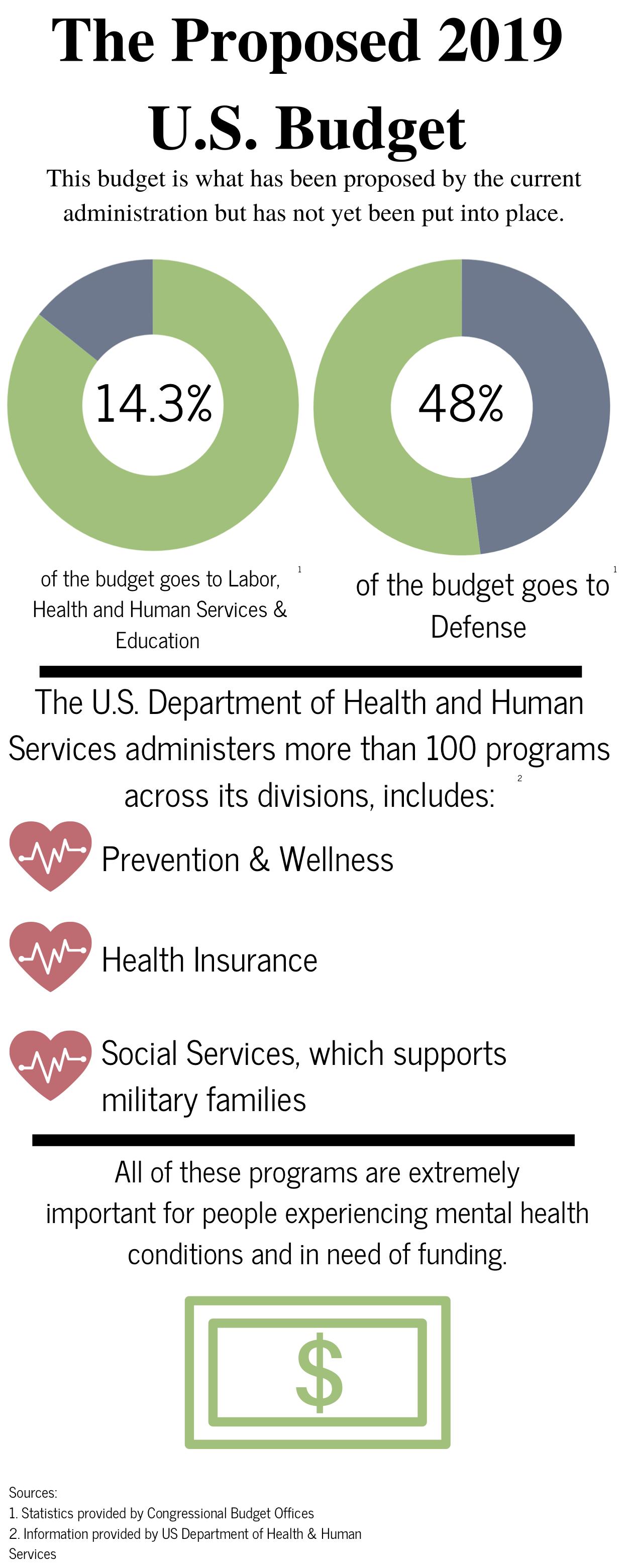 Proposed 2019 Budget (Inequities_Funding) - Laura